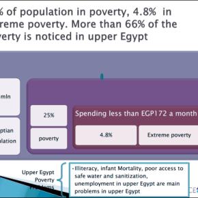 Armoede in Egypte: Feiten encijfers